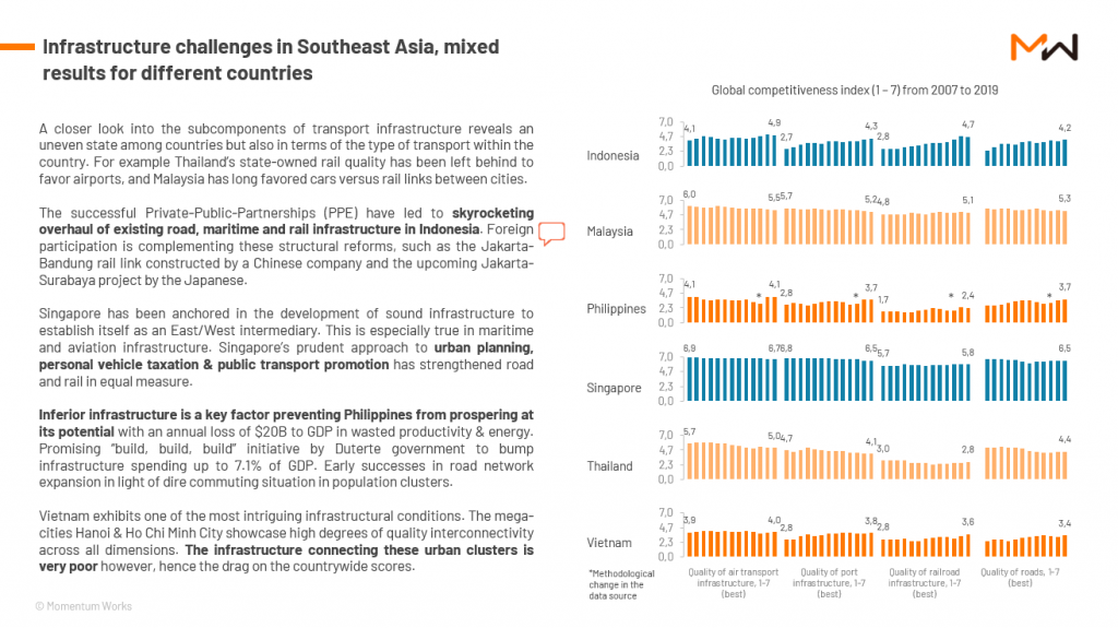 southeast asia infrastructure