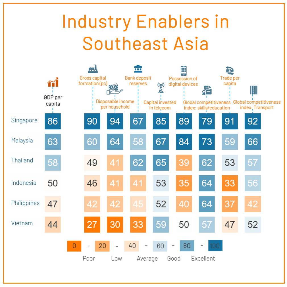 industry enabler index